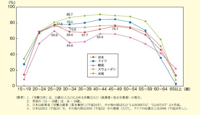 女性の年齢階級別労働力率(国際比較) (資料)内閣府 平成25年度版「男女共同参画白書」