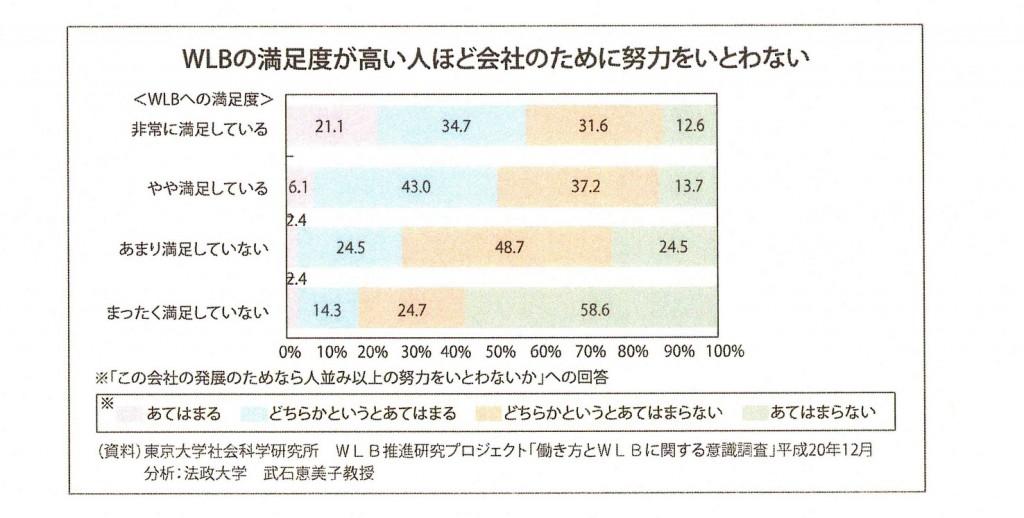 図2 WLBの満足度が高い人ほど会社のために努力をいとわない(資料)東京大学社会科学研究科WLB推進研究プロジェクト「働き方とWLBに関する意識調査報告書」平成20年12月